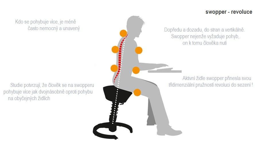 Nejen trojnásobně ergonomicky. Také promyšleně. Přinést přirozený pohyb do  pracovního prostředí vyžaduje vymyslet nekonvenční řešení. Koncepce 3D  ergonomie ... 4a060c15f3